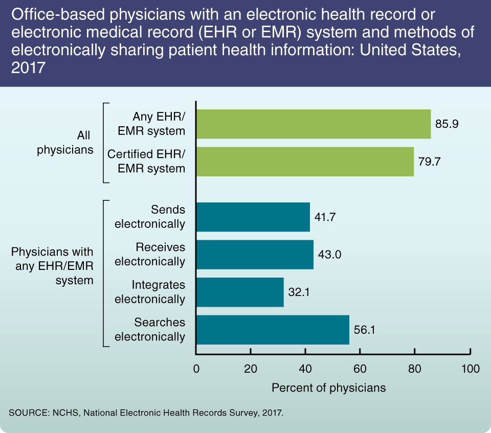 Electronic Medical Record System Features