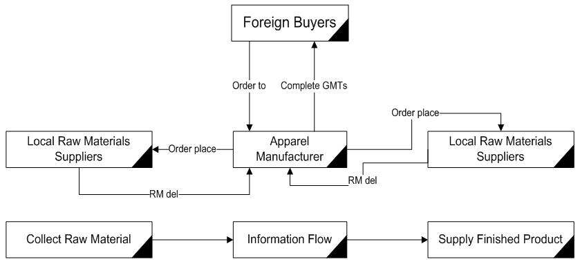 Apparel Manufacturing Flow Chart - World Apparel store