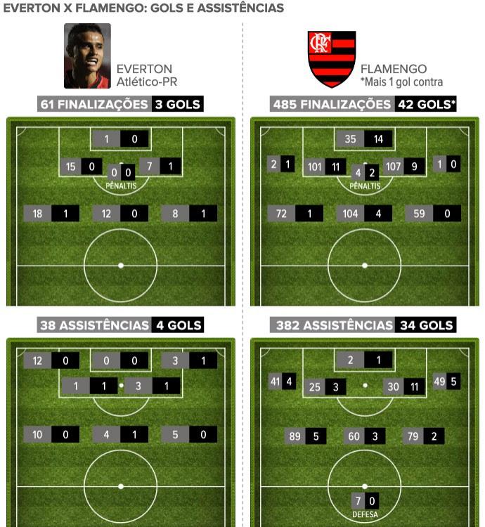Info Finalizações assistências Everton x Flamengo (Foto: Editoria de Arte)