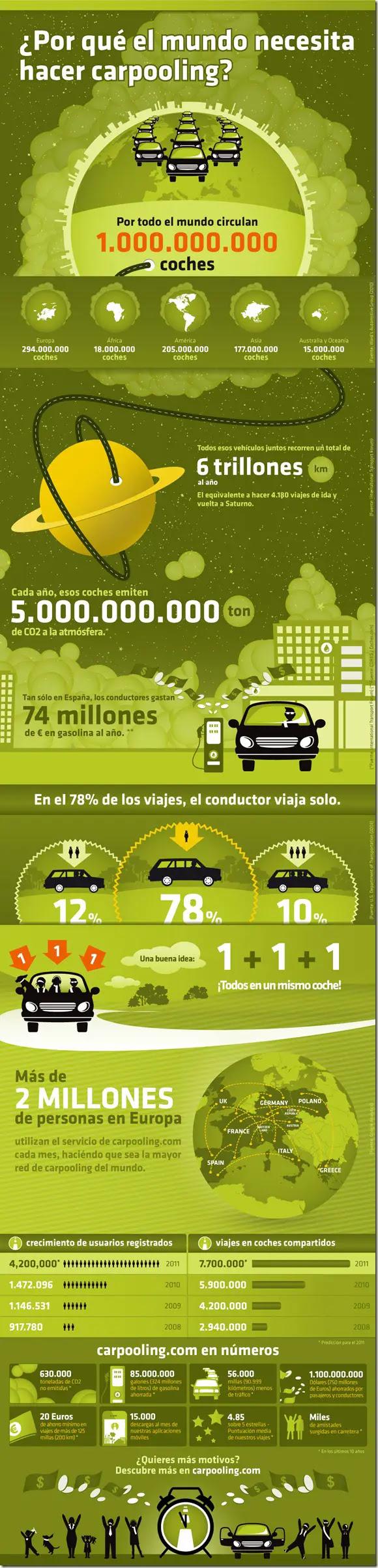 conduzco es infografia carpooling ¿Qué es el carpooling?