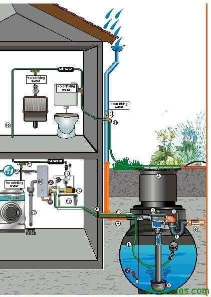 Alpha centaury sistema para recoger agua de lluvia para - Recoger agua lluvia ...
