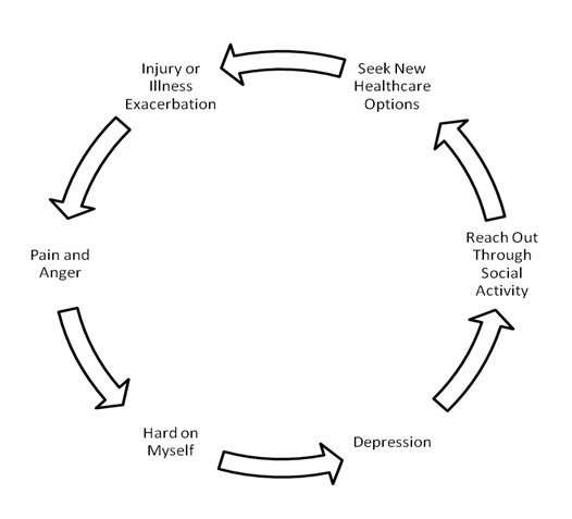 13 Best Images of Depression Cycle Worksheet - Vicious ...