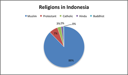 Indonesia Demographics Religion