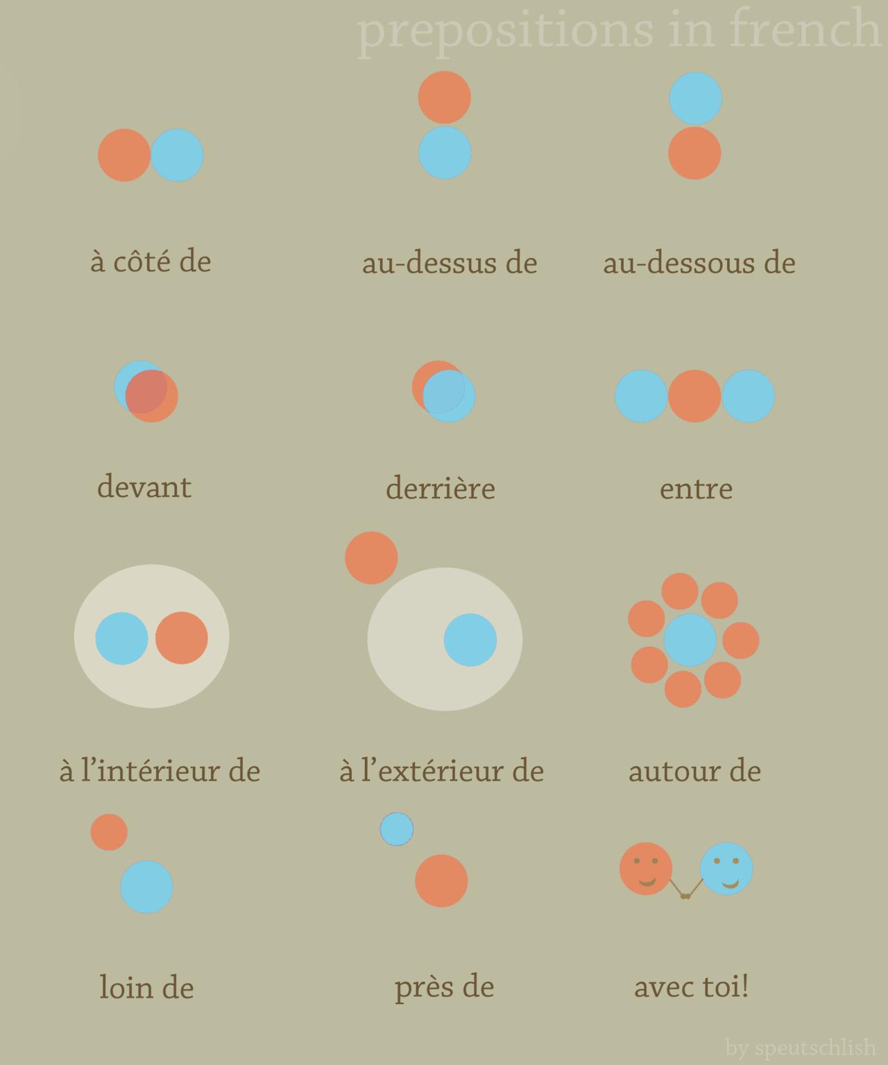 Les prépositions de lieu © 2014http://speutschlish.tumblr.com