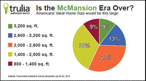 What's going on with new home sizes - is the madness finally over ...