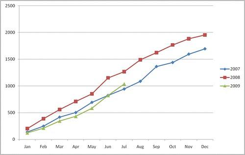 ride graph