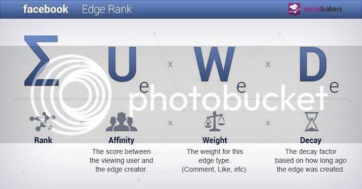 EdgeRank zps5783527d Hiểu Về Thuật Toán Sắp Xếp Facebook Post