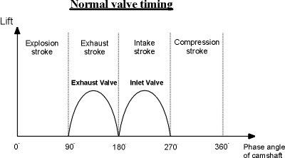 Valve Timing Diagram For Petrol Engine