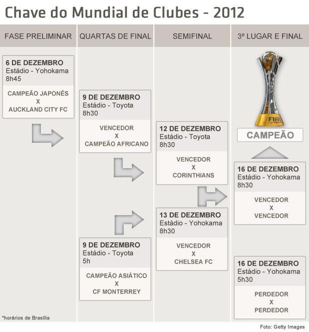 Chave - Mundial de Clubes