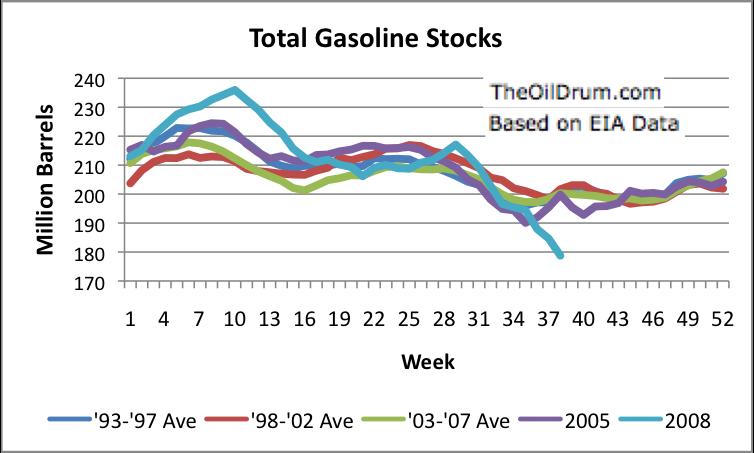 gasoline inventories graph