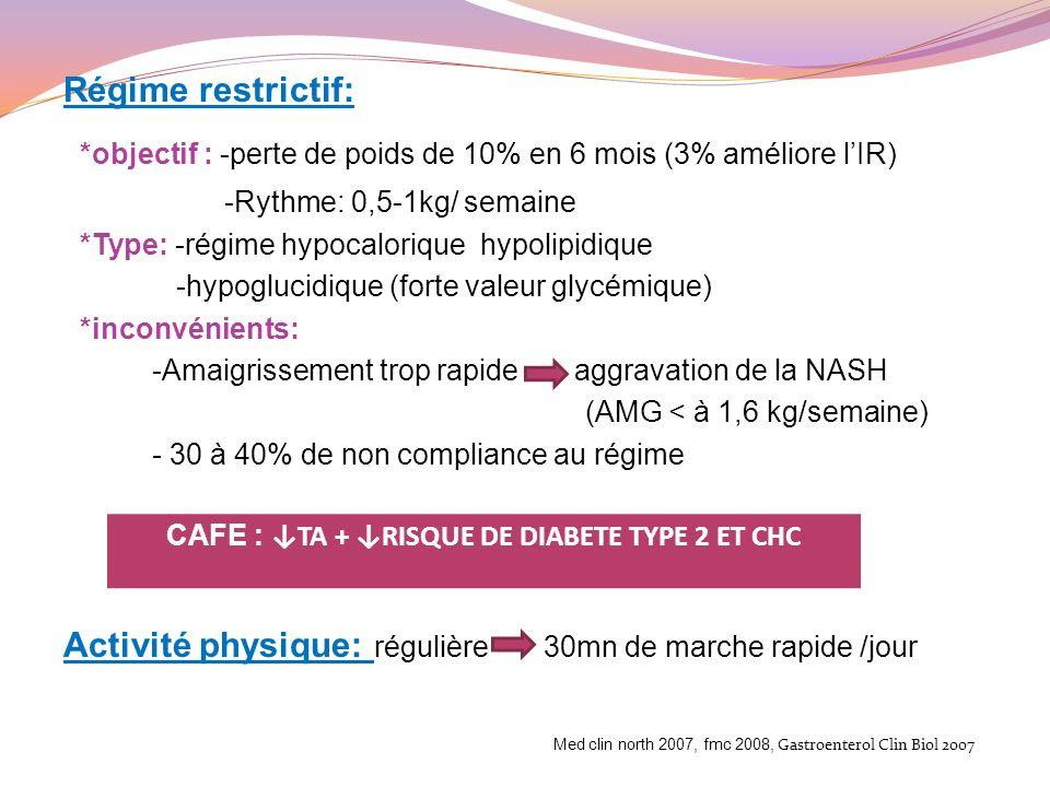 Calcul perte de poids deshydratation: Régime hypolipidique