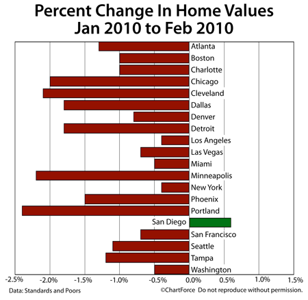 Case-Shiller Change In Home Values Jan-Feb 2010