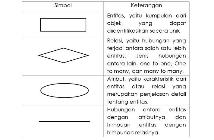 Kupas Tuntas Konsep Model Data Entity Relationship Diagram Atau Erd