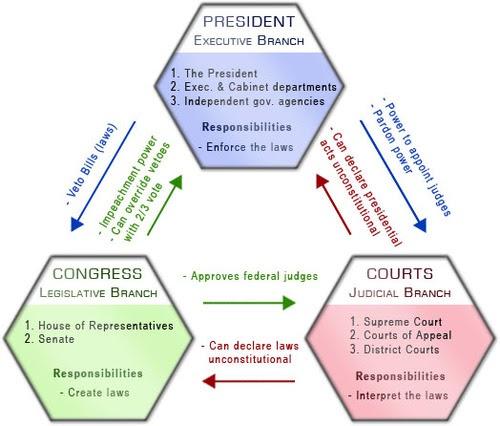 Wiring Diagram  3 House Vs Senate Venn Diagram