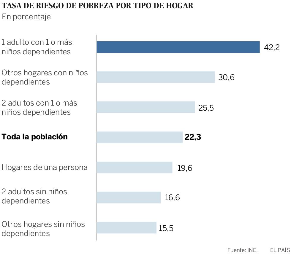 El 27,9% de los españoles está en riesgo de pobreza o exclusión social