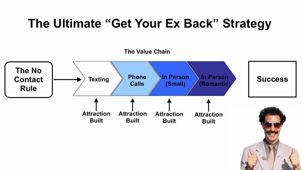 Les nouvelles règles pour envoyer un SMS à un ex-petit ami