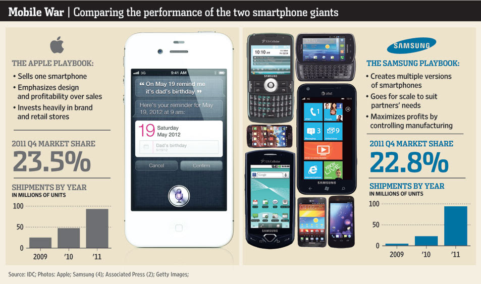 Mobile War | Comparing the performance of the two smartphone giants