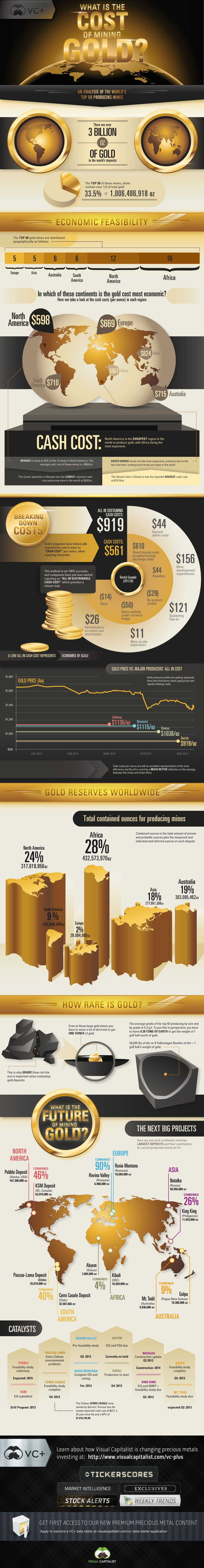 cost of mining gold