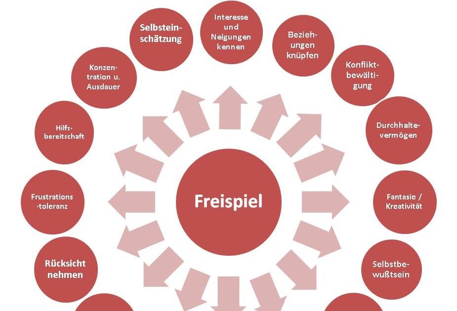 Definition Freispiel