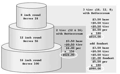Kaaren's Kakes: Wedding Cakes Revisited: Pricing and