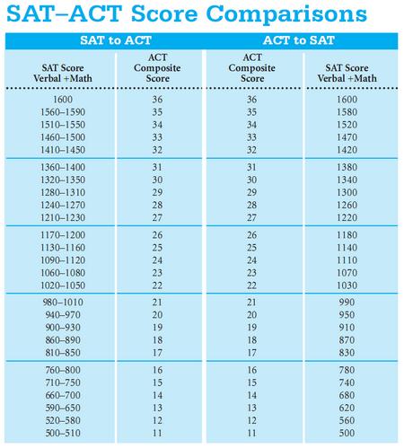 Conversion Raw Chart Sat Math Score â College Blog An Student Overview