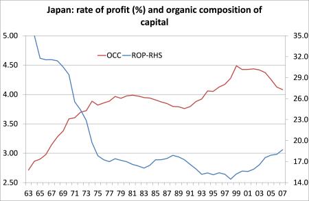 Japan rate of profit