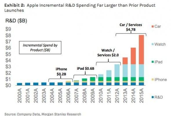 apple autonomous