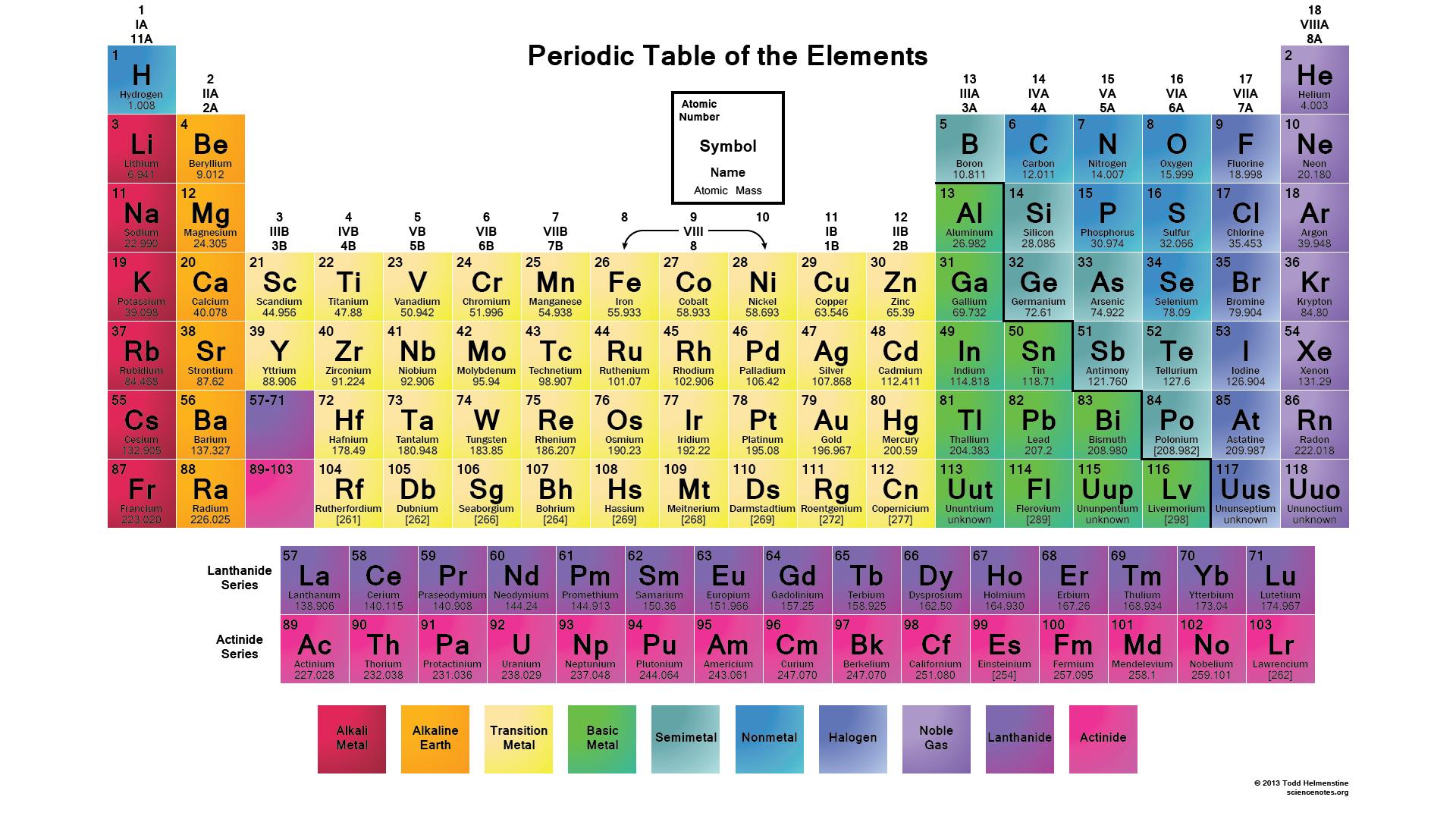 7 Periodic Table Quiz Gcse Table Gcse Periodic Quiz