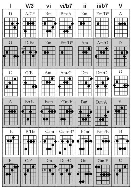 Guitar Chord Progressions 2015confession