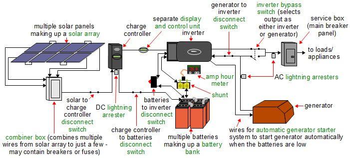 Solar Panel Kits, Pre-Engineered Grid Tie Off-Grid, Backup Power