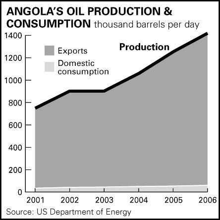 Angola's Oil Production