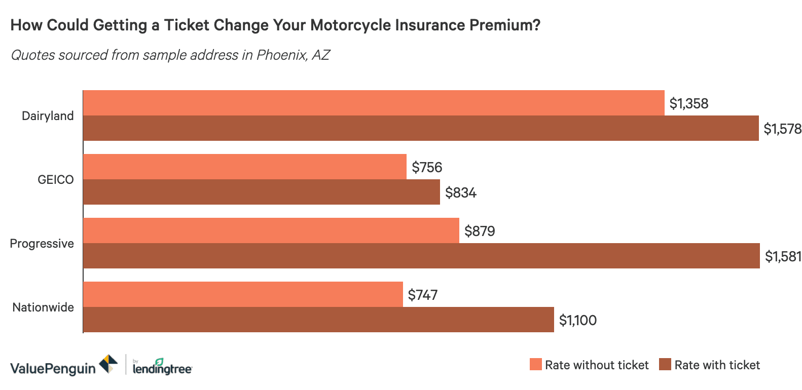 Comparing Motorcycle Insurance Quotes Valuepenguin