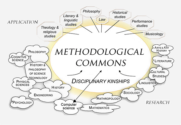 Diagramming the methodological commons (simplified version)