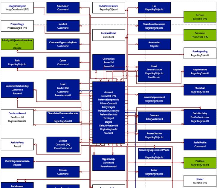 Wiring Diagram  33 Entity Relationship Diagram Visio 2016