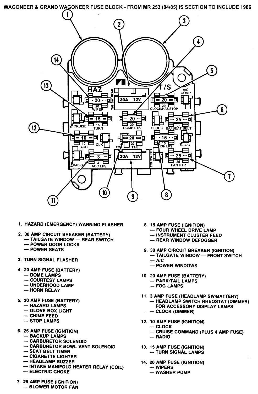 Jeep Cj7 Fuse Block Wiring Diagram 1966 Ford Mustang Fuse Box Diagram For Wiring Diagram Schematics