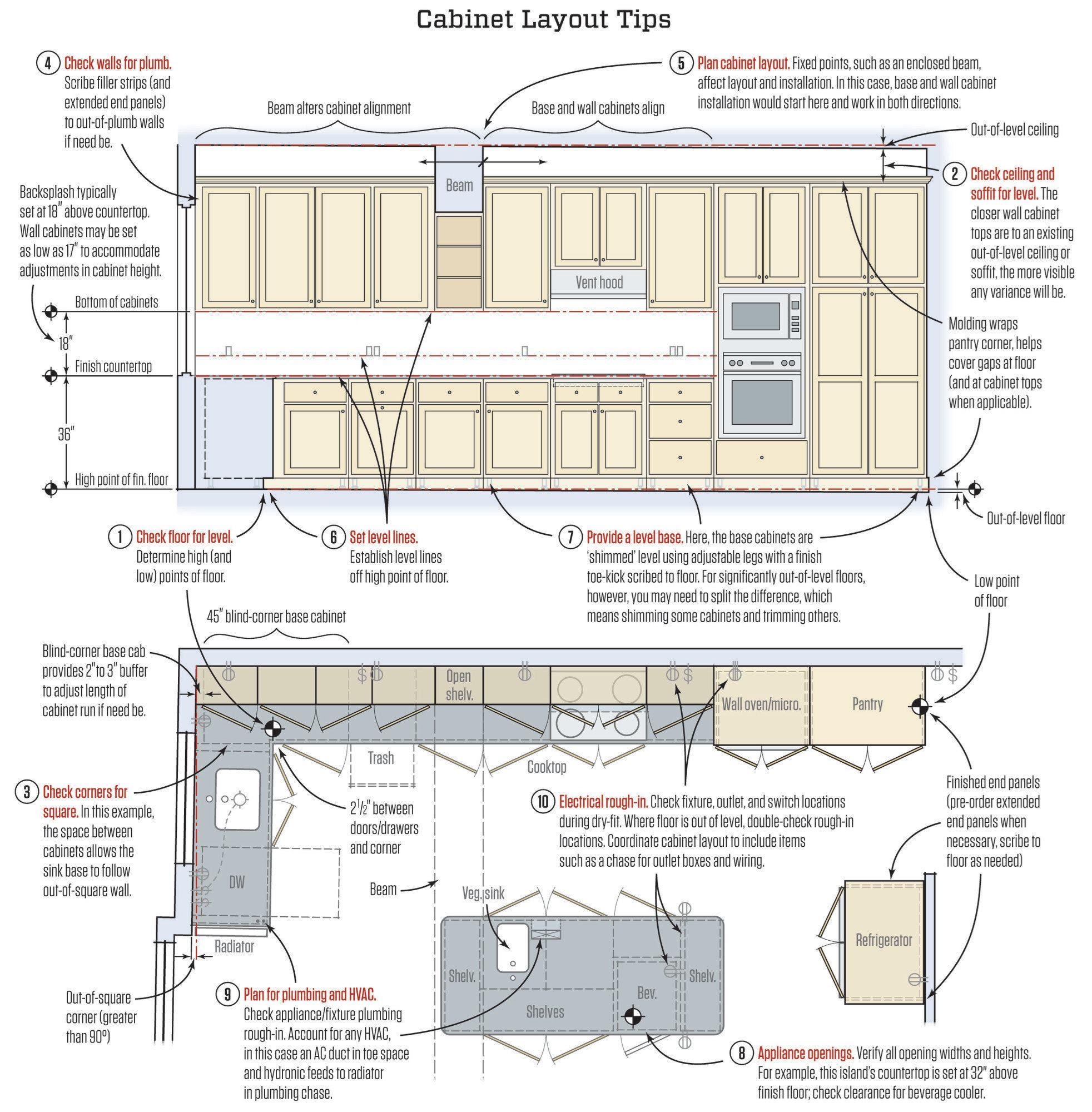Kitchen Cabinet Installation Guide