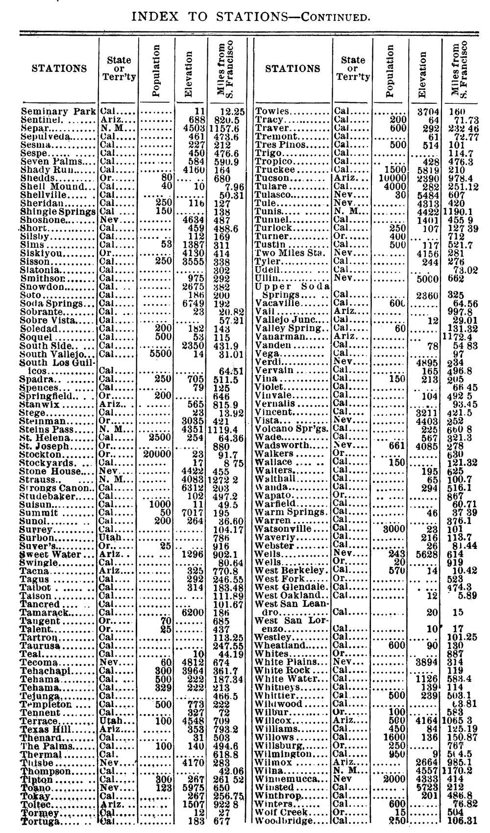 SPRR Stations, 1889