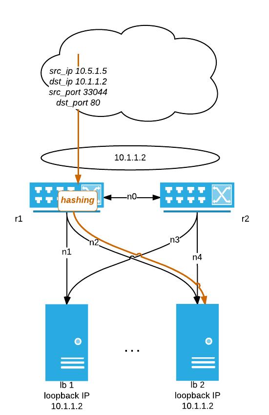 haproxy ecmp hashing