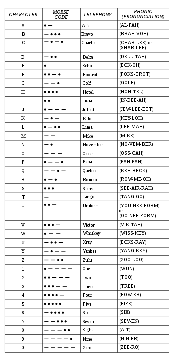 NATO phonetic alphabet - Wikipedia