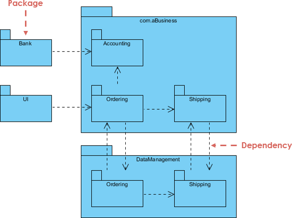 Which Statement Best Completes This Diagram - Wiring Site ...