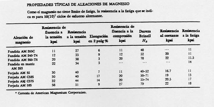 Propiedades mecánicas de aleaciones de magnesio