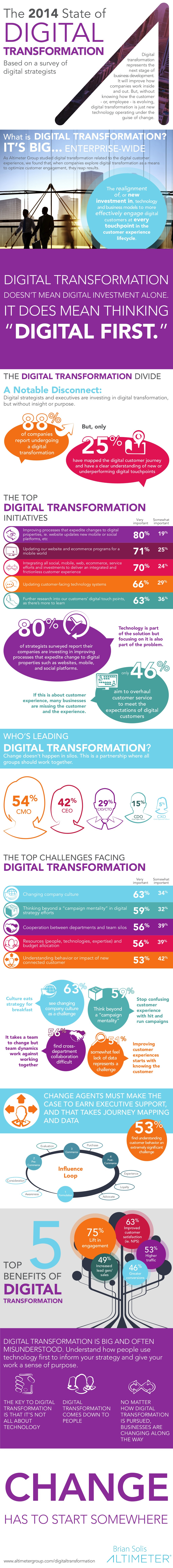 Infographic: The 2014 State of Digital Transformation