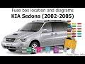 2004 Kia Sedona Fuse Panel Diagram