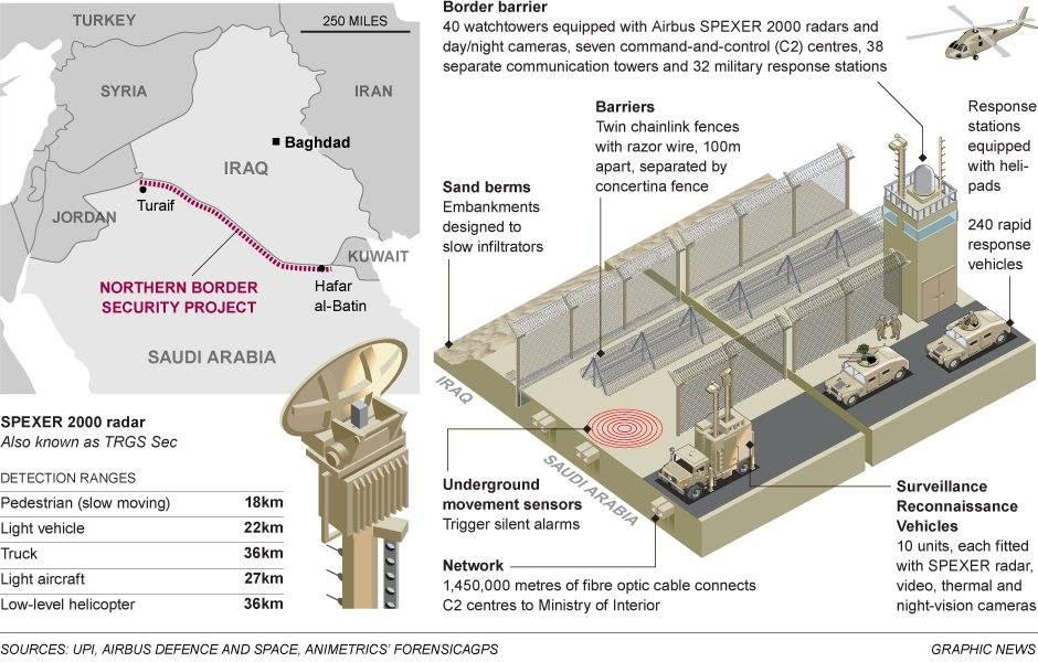 Ἡ Σαουδικὴ Ἀραβία προστατεύει θαυμάσια τὰ σύνορά της!!!1