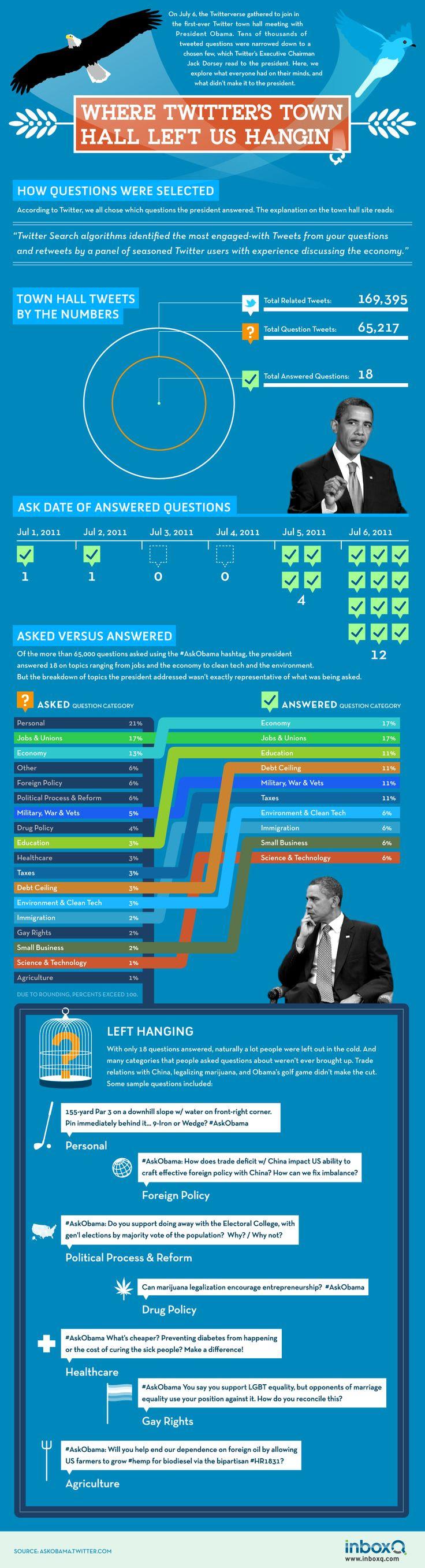 #AskObama: Where Twitter's Tow