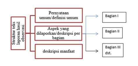 menganalisis isi struktur  aspek kebahasaan teks