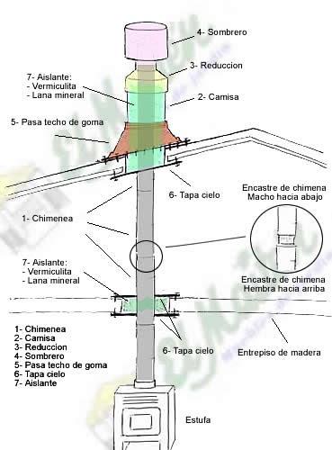 Como Instalar Una Chimenea De Lena - Hogar Y Ideas De Diseño - Desig.co