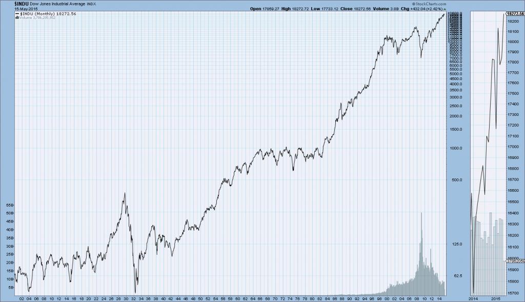 DJIA 1900-May 15 2015