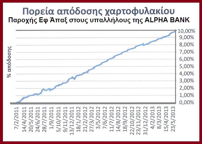 ALPHA BANK -ΑΠΟΔΟΣΗ ΧΑΡΤΟΦΥΛΑΚΙΟΥ ΕΦΑΠΑΞ ΥΠΑΛΛΗΛΩΝ