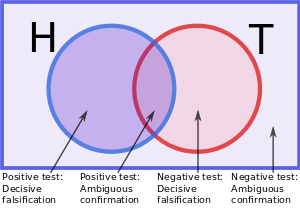 A set-theoretic illustration of hypothesis tes...